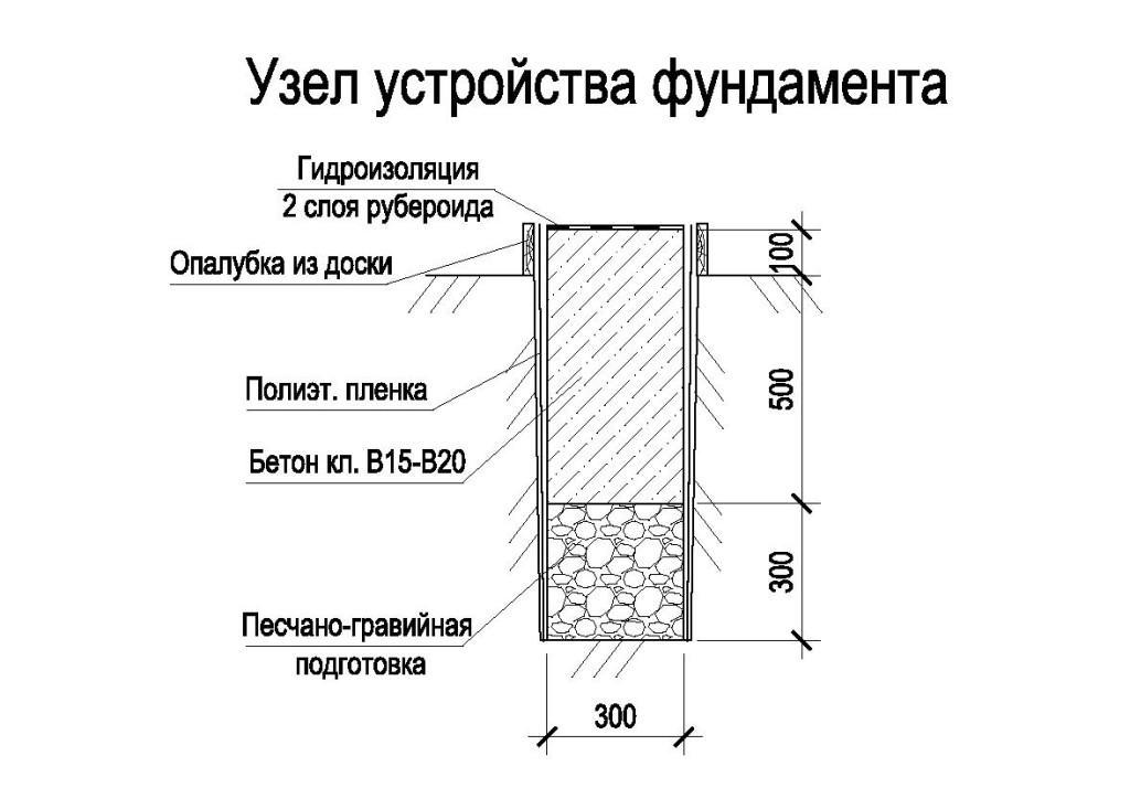 Схема стандартного устройства ленточного фундамента