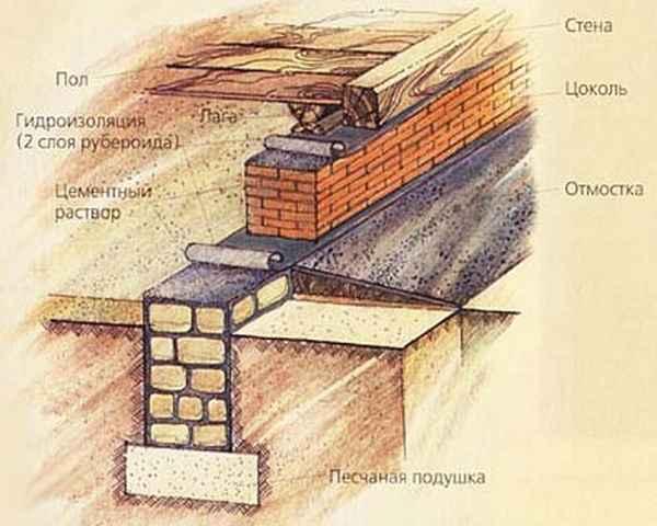 Схема изготовления цоколя