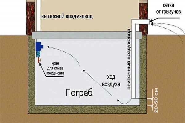 Фото схемы естественной вентиляции гаража