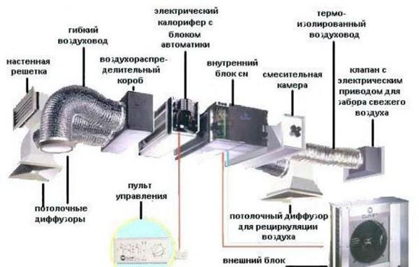 Схема принудительной вентиляции подвала гаража