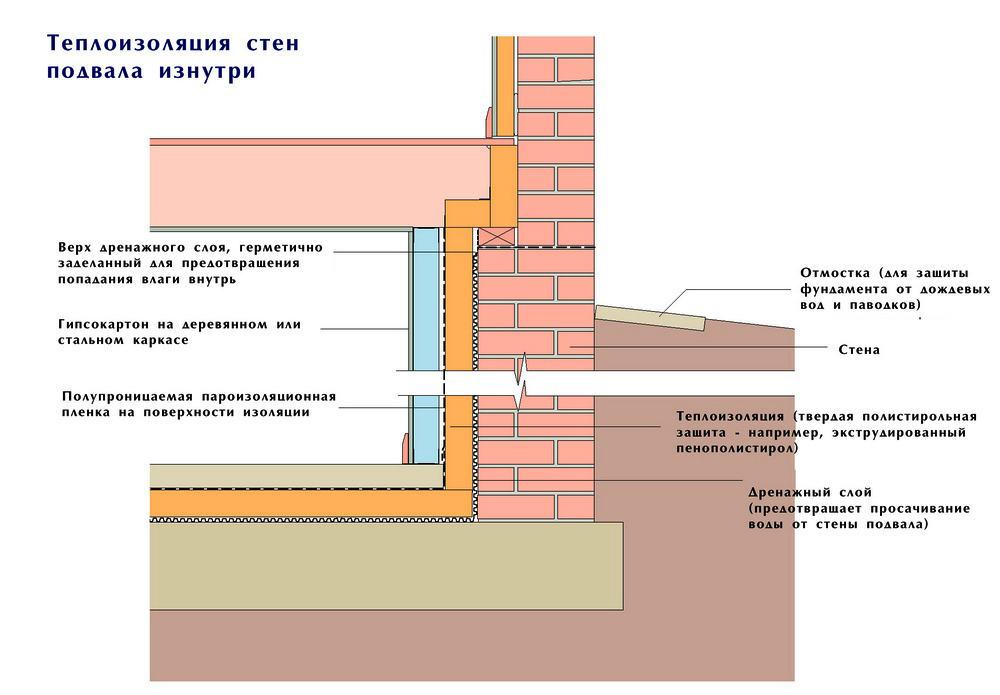 Схема проведения теплоизоляции