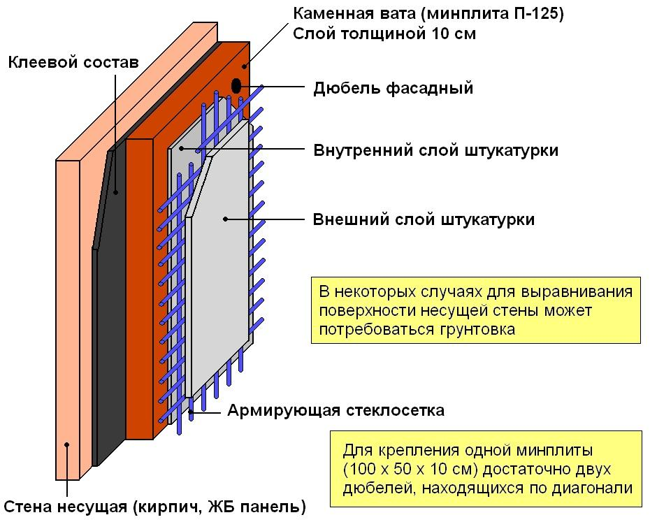 Схема проведения утепления минеральной ватой