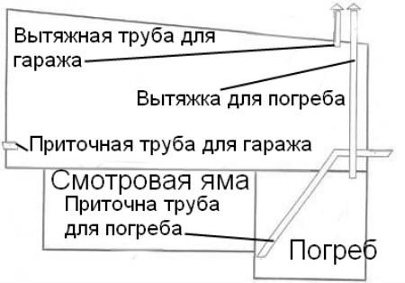 Схема вентиляции гаража с