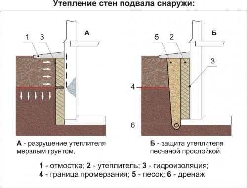 Схема проведение утепления