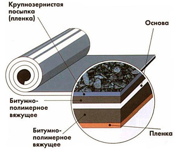 Схема гидроизоляции бетонной крыши