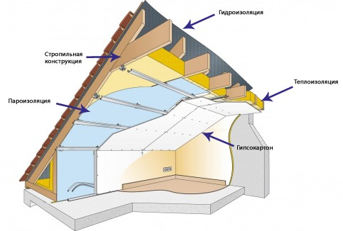 Схема гидроизоляции большого уклона