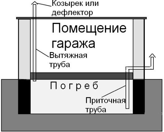 Схема изготовления вентиляции