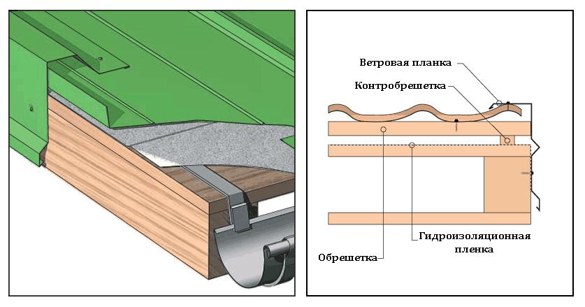 Схема крепление гидроизоляции