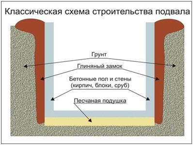 Схема обустройства погреба