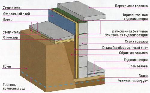 Схема проведения гидроизоляции