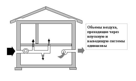 Схема проведения вентиляции в погребе