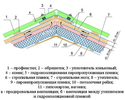 Схема установки крыши из профнастила