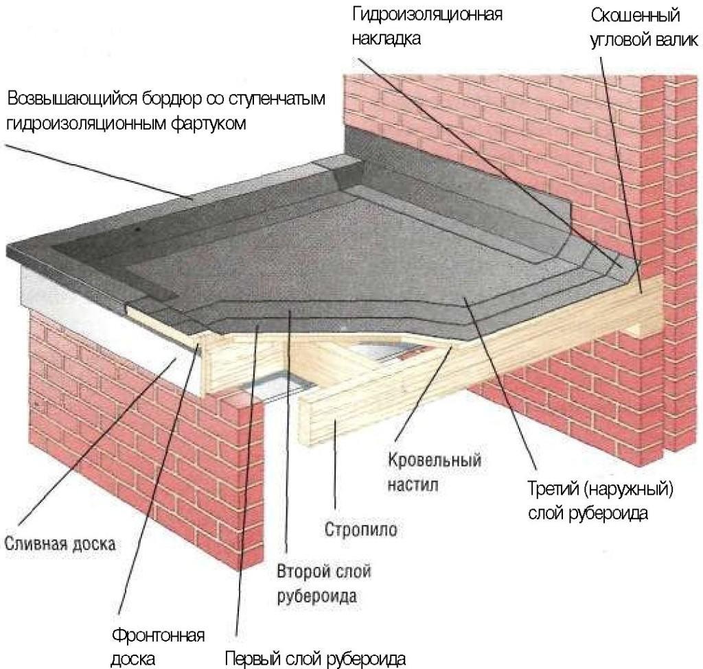 Классическая схема укладки рубероида