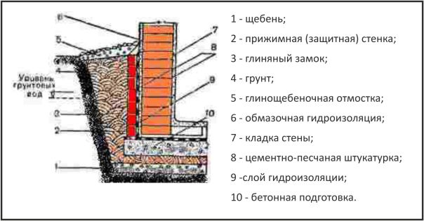 Схема гидроизоляции стен