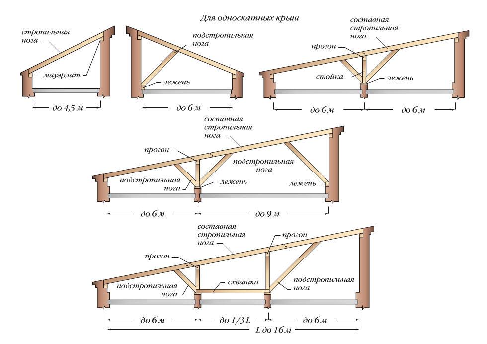Крыши гаража для профнастила