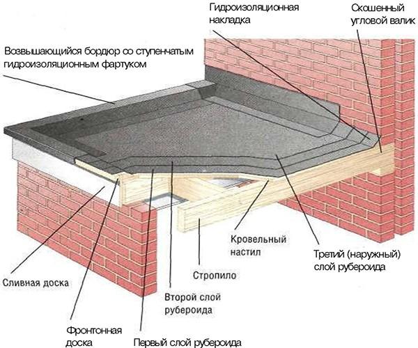 Схема покрытия рубероидом