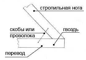 Схема проведения соединения