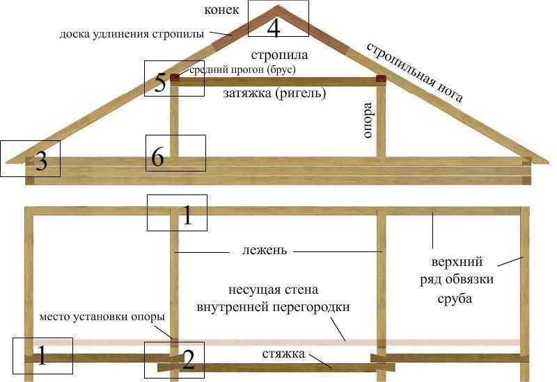 Стропильная двускатная крыша