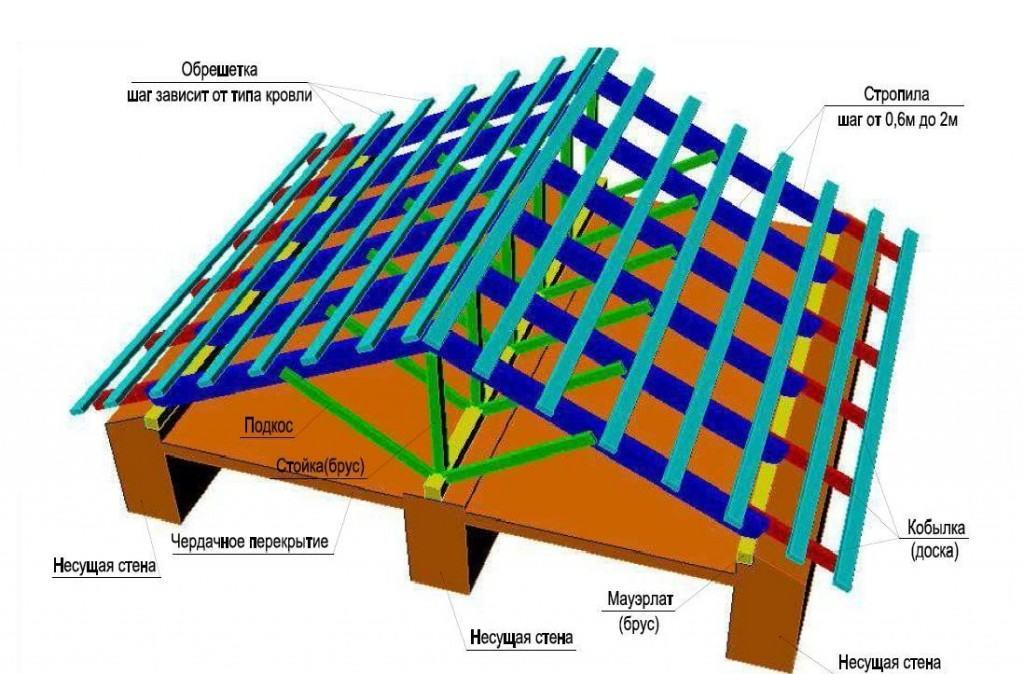 Висящая двускатная крыша