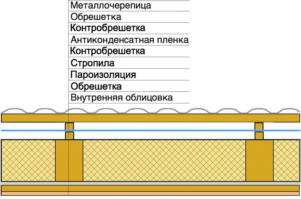 Схема гидроизоляции крыши гаража