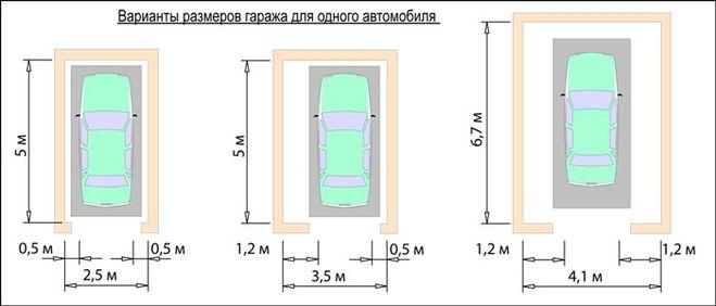 Примеры стандартных габаритов гаража