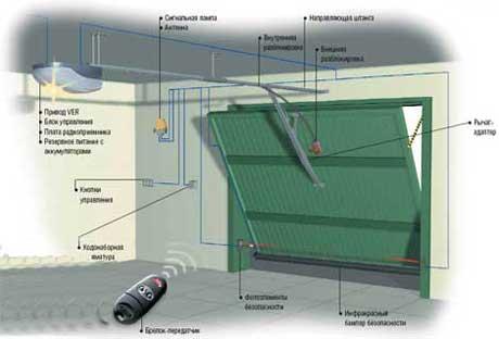 Схема автоматики для ворот гаража