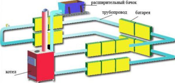 Схема дровяного отопления