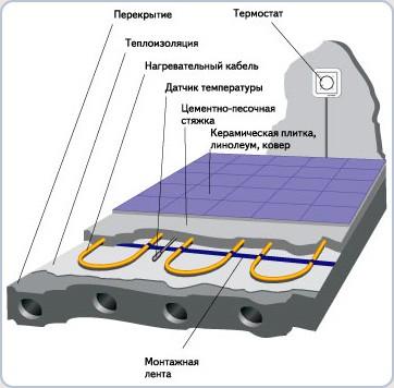 Схема электрического пола в