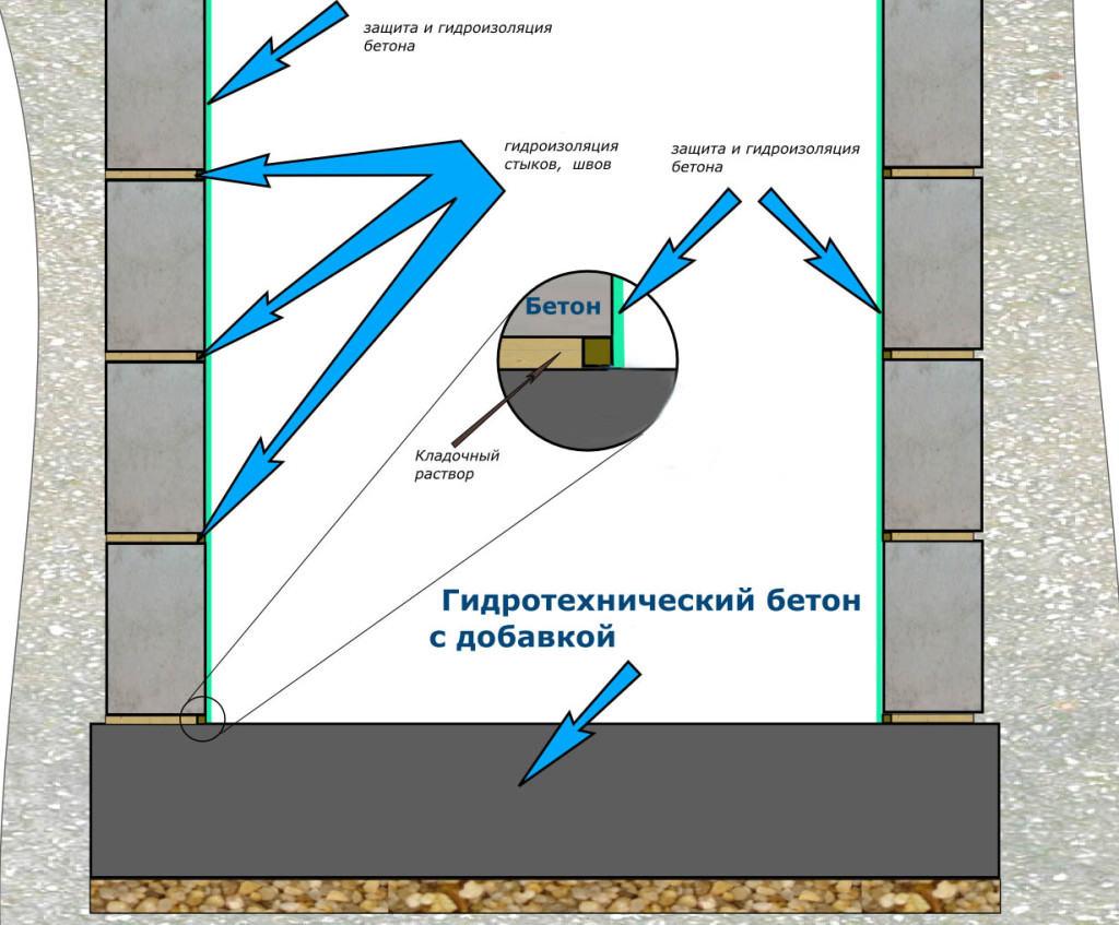 Схема гидроизоляции подвала гаража