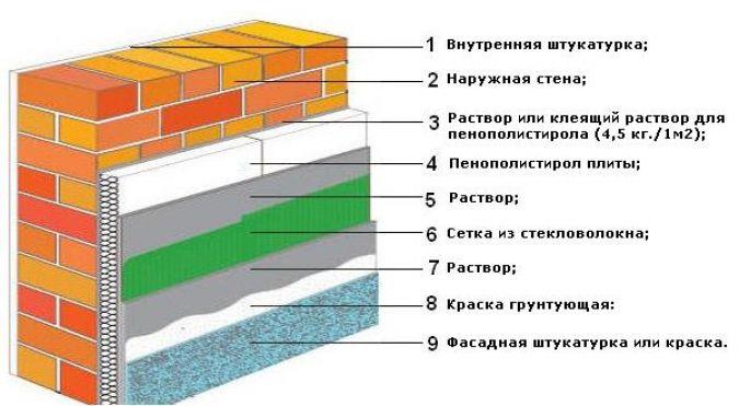 Схема гидроизоляции стен гаража