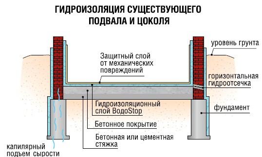 Схема проведения гидроизоляции пола