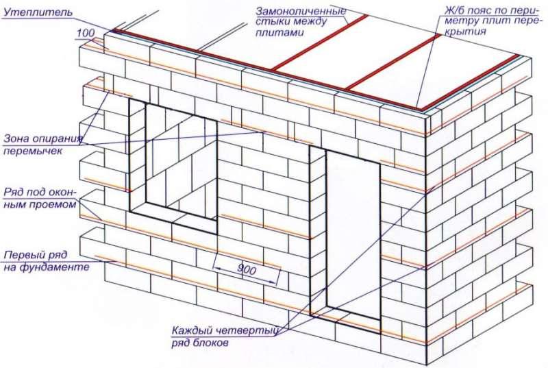 Схема укладки шлакоблока
