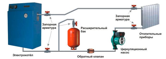 Схема установки водяного отопления