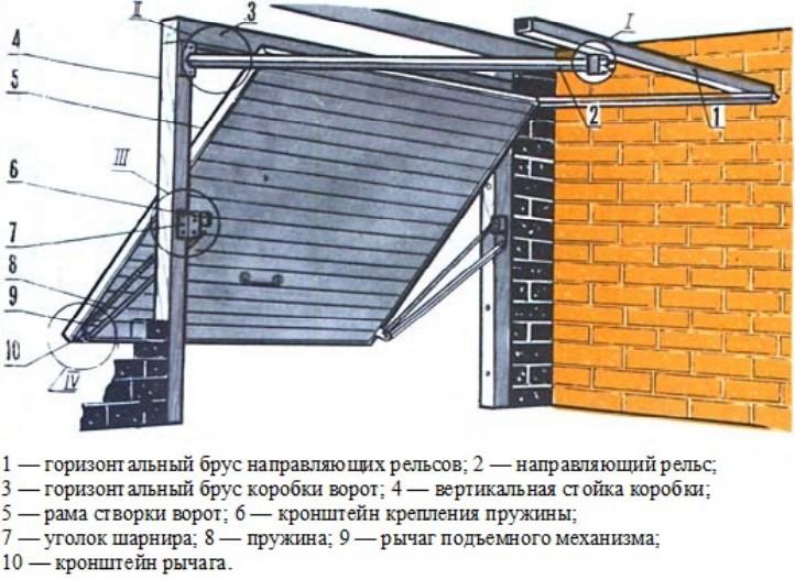Как сделать подъемные ворота в гараже своими руками