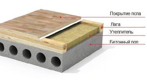 Схема утепления бетонного пола в гараже