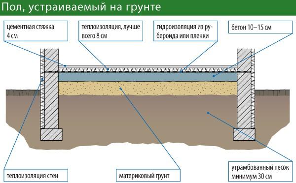 Схема утепления грунтового