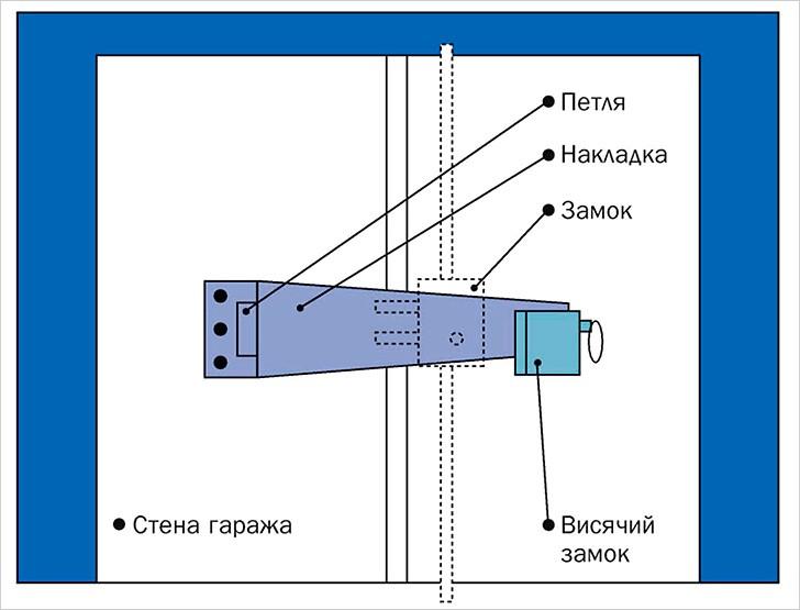 Система запирания ворот комбинированная