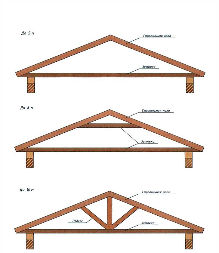 Стропила для крыши каркасного гаража