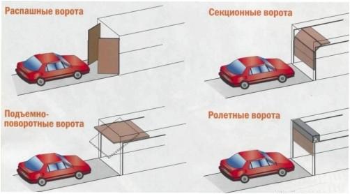 Варианты гаражных дверей