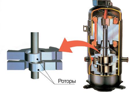 Пример роторного компрессора