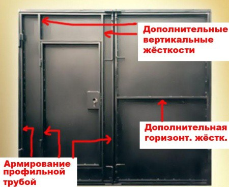 Распределение ребер жесткости в воротах