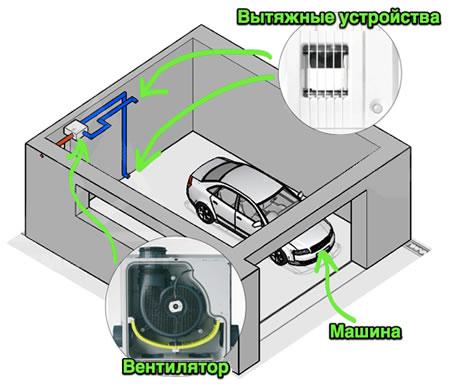 Схема принудительной вентиляции гаража