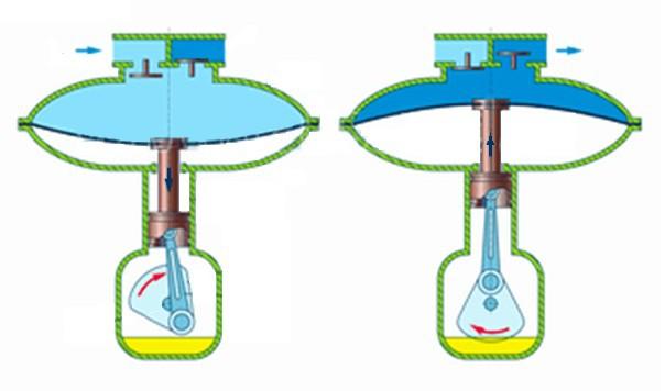 Схема работы мембранного компрессора