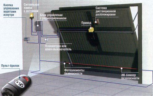 Схема работы подъемных ворот