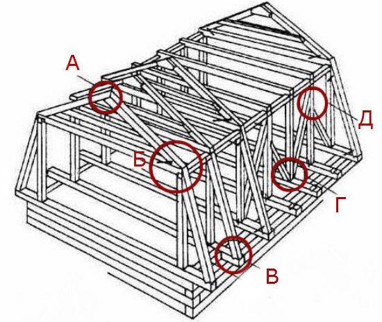 Схема соединения основных узлов мансарды