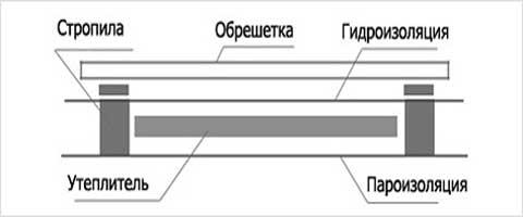Схема утепления крыши металлического гаража