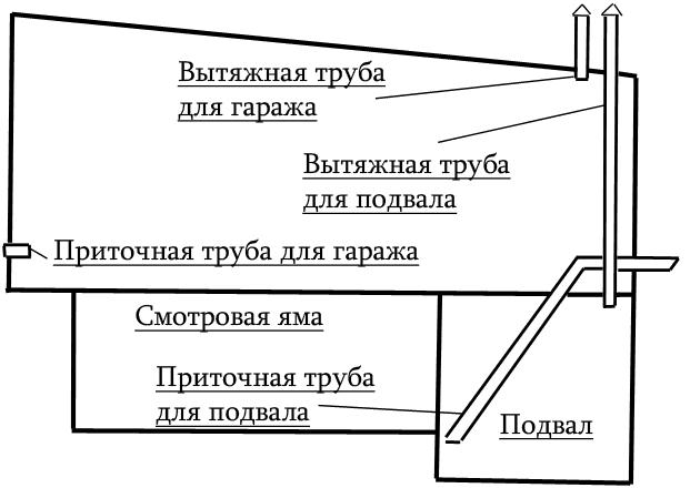 Схема вентиляции смотровой ямы