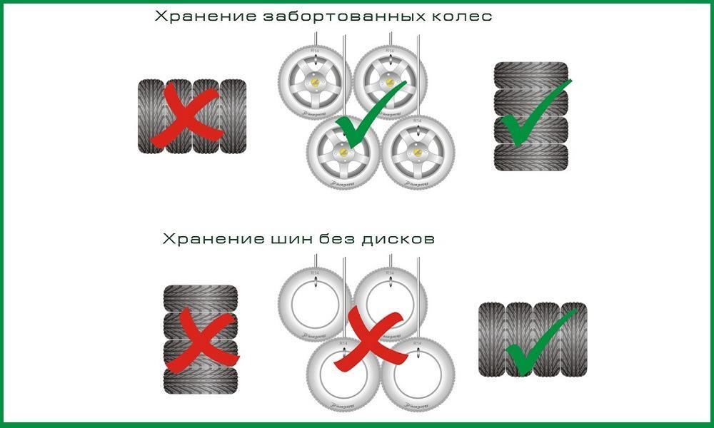 Варианты хранения колёс с дисками и без них