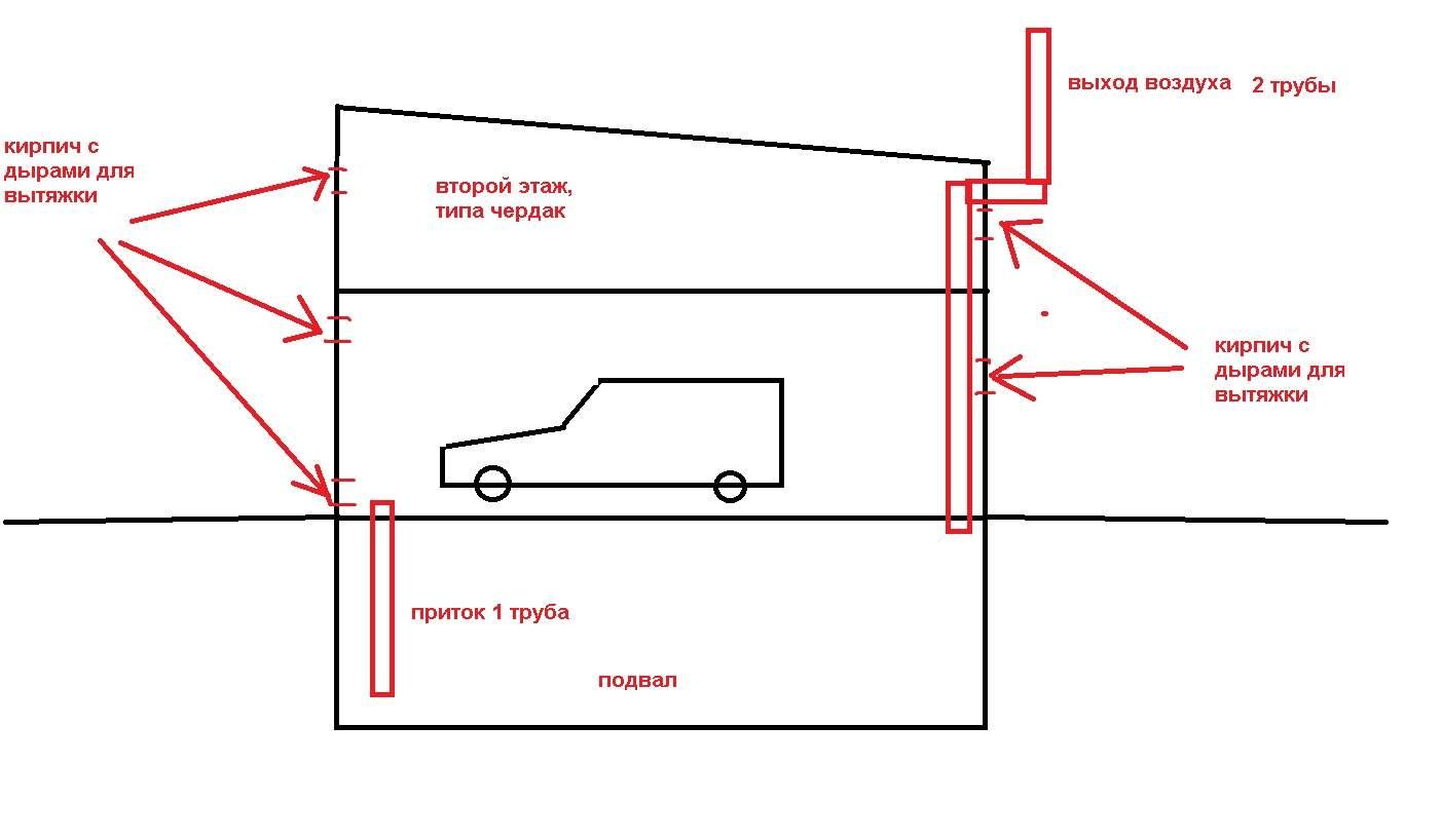 Схема вытяжки в гаражах