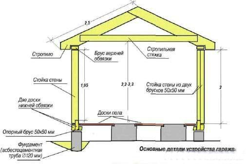 Основные элементы каркасного гаража